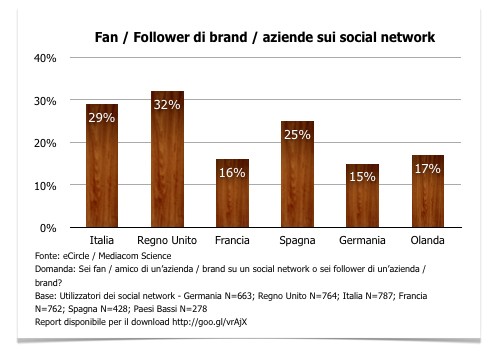 Numero medio di fan e follower di brand - Dati italiani