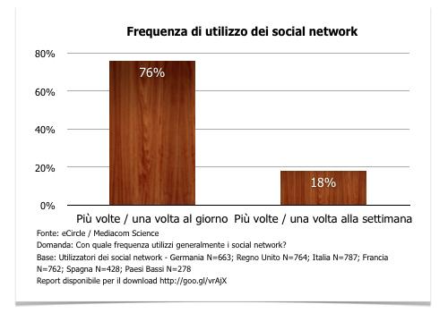 Frequenza di utilizzo dei social network - Dati italiani