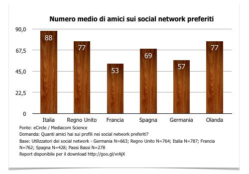 numero-medio-amici-dati-statistiche-italia