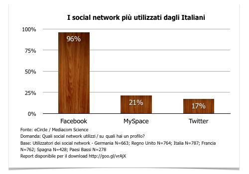 I social network più utilizzati in Italia - Statistiche