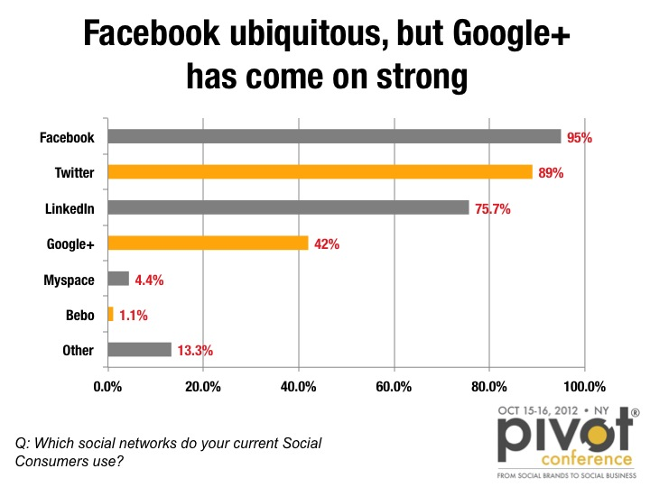 Social Networks - Where are consumers?