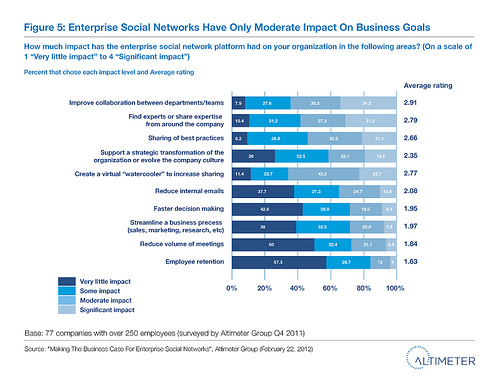 Fig. 5 Enterprise Social Networks Have Only Moderate Impact On Business Goals