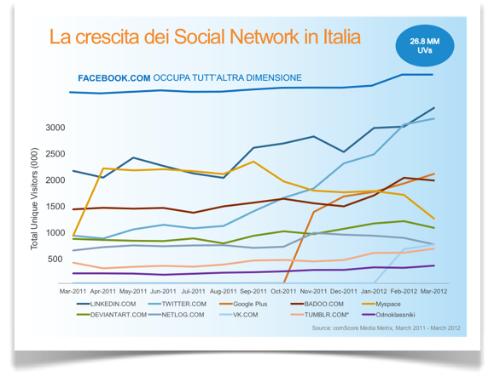 Evoluzione dei social media in italia e implicazioni sulle for Numero dei parlamentari in italia