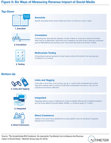 Six Ways of Measuring Revenue Impact of Social Media