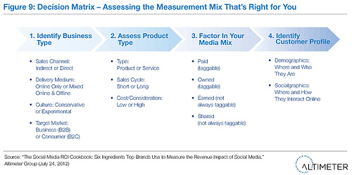 Decision Matrix - Assessing the Measurement Mix That's Right for You