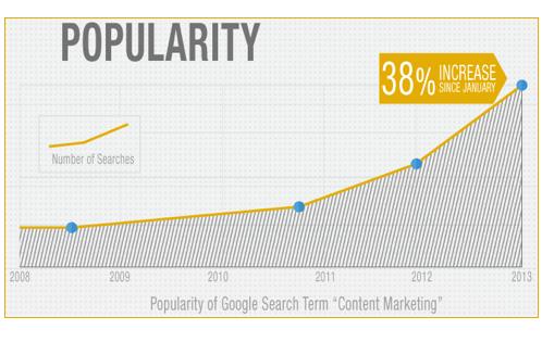 Content Marketing Popularity