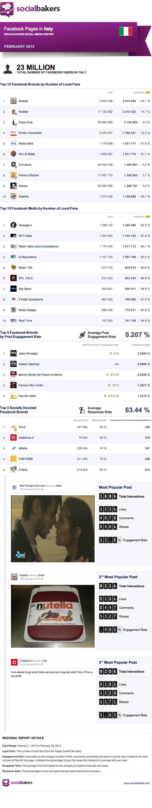 February 2013 Social Media Report: Facebook Pages in Italy