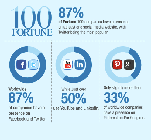 87% of Fortune 100 companies have a presence on at least one social media website, with Twitter being the most popular