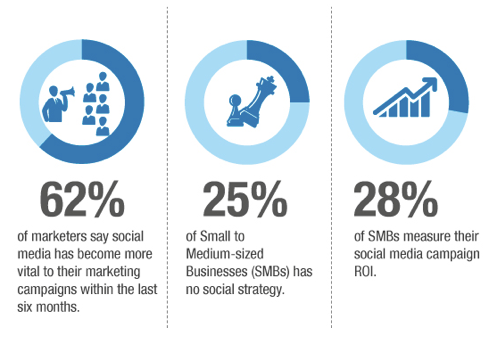 62% of marketers say social media has become more vital to their marketing campaigns within the last six months