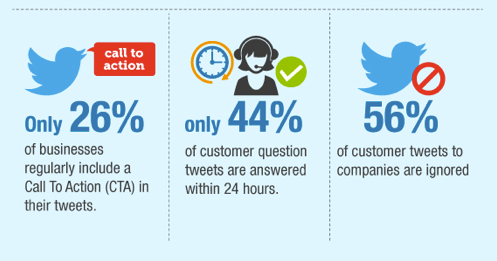 56% of customer tweets to companies are ignored; only 44% of customer question tweets are answered within 24 hours