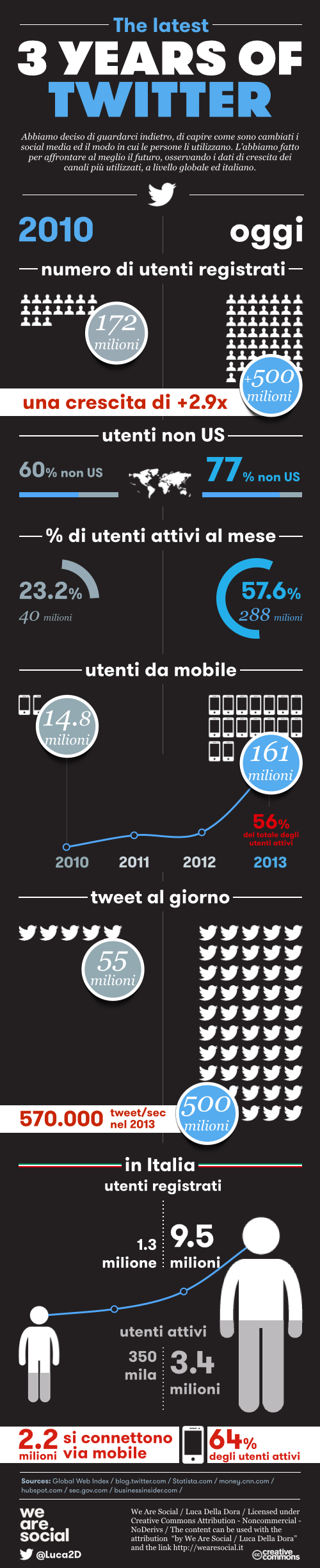 [INFOGRAPHIC] The latest 3 years of Twitter