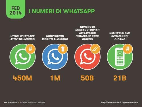 numeri-whatsapp