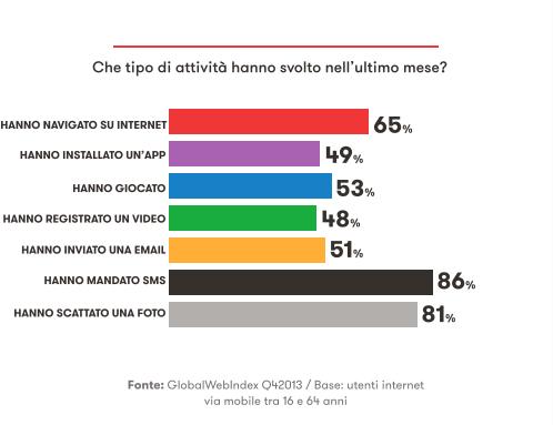 ITALIANI E MOBILE - Che tipo di attività hanno svolto nell'ultimo mese