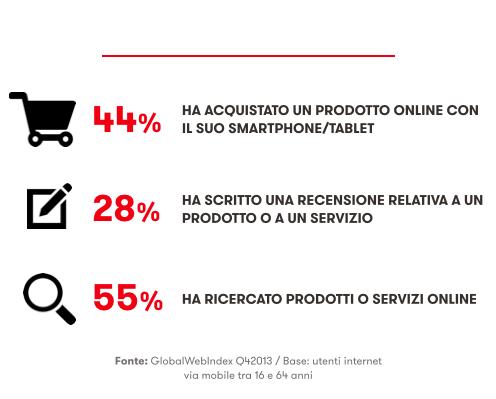 ITALIANI E MOBILE - Acquisti online via mobile