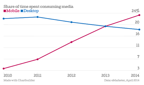 Share of time spent consuming media