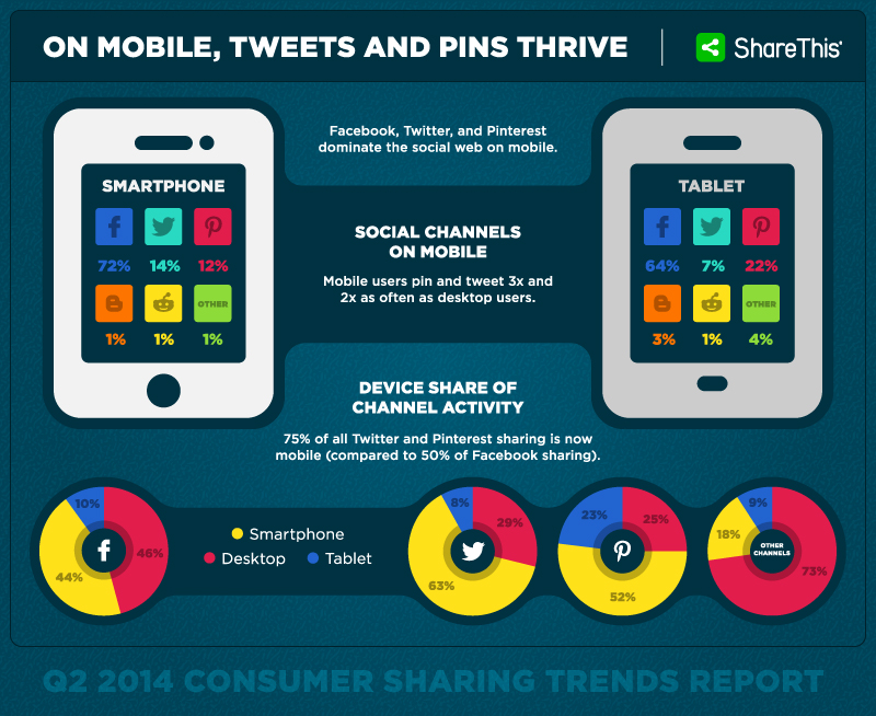 Mobile Sharing Growth Continues with Pinterest and Twitter Leading the Way