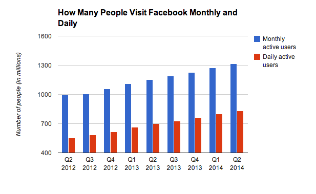Facebook Now Makes 62% of Its Ad Money in Mobile: What the New Earnings Mean