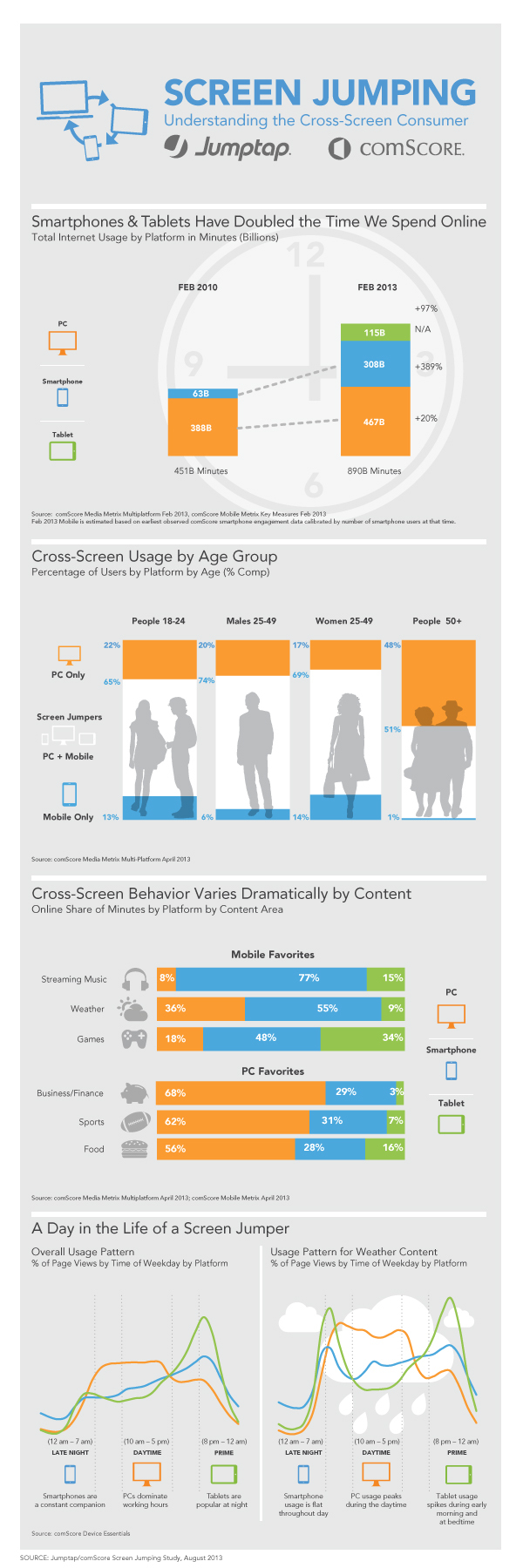 Jumptap.comScore_Screen_Jumping_Study_Infographic