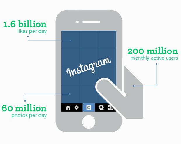 Simply Measured - Instagram Report Q3 2014