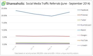 Social-Media-Traffic-Referrals-Report-Q3-Oct-2014-graph (1)