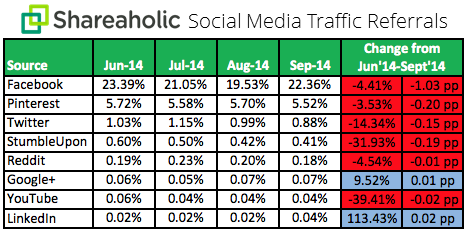 Social-Media-Traffic-Trends-Report-Q3-October-2014-chart