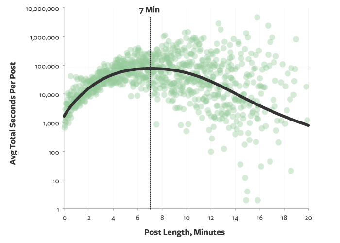 best-vs-average-medium-blog-post-length