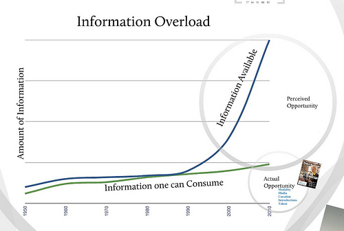 information-overload-opportunity