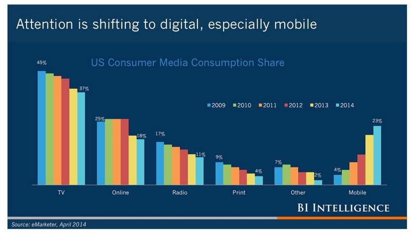 Attention is shifting on digital
