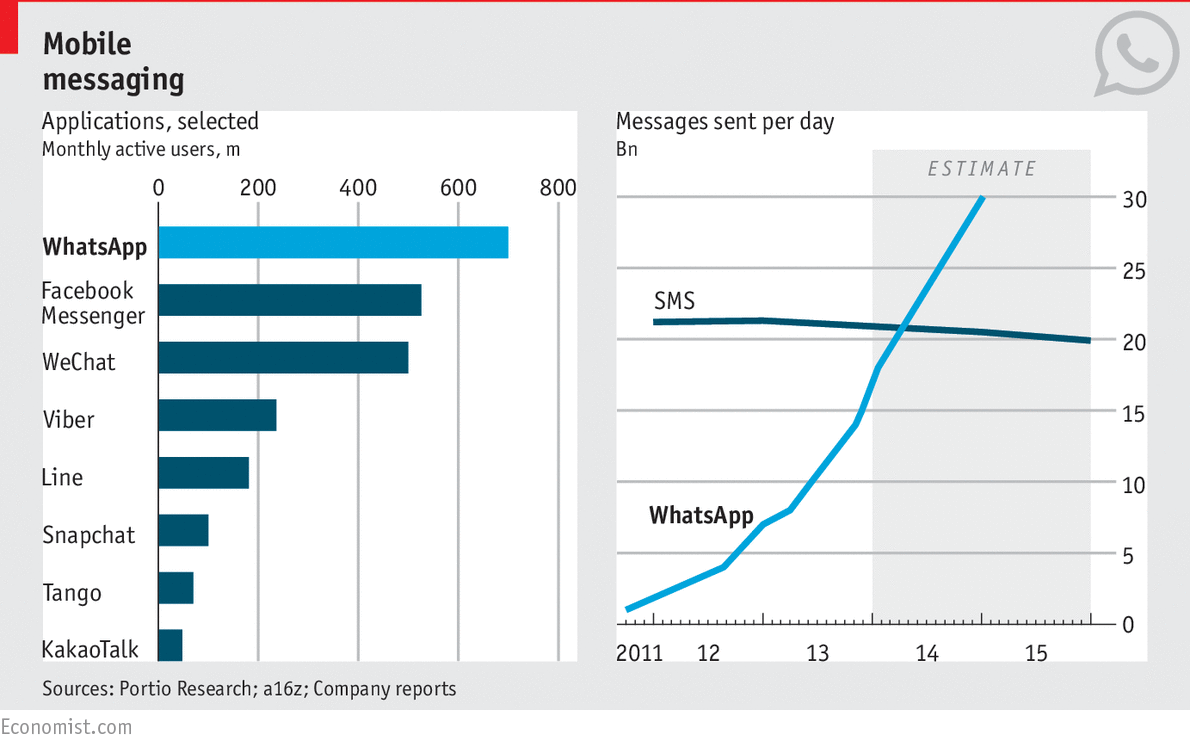 Instant Messaging App Stats - The Economist