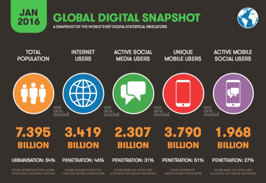 Digital in 2016 • Global Digital Snapshot