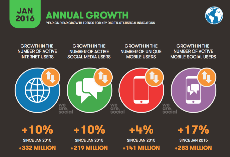 Digital in 2016 • Annual Growth