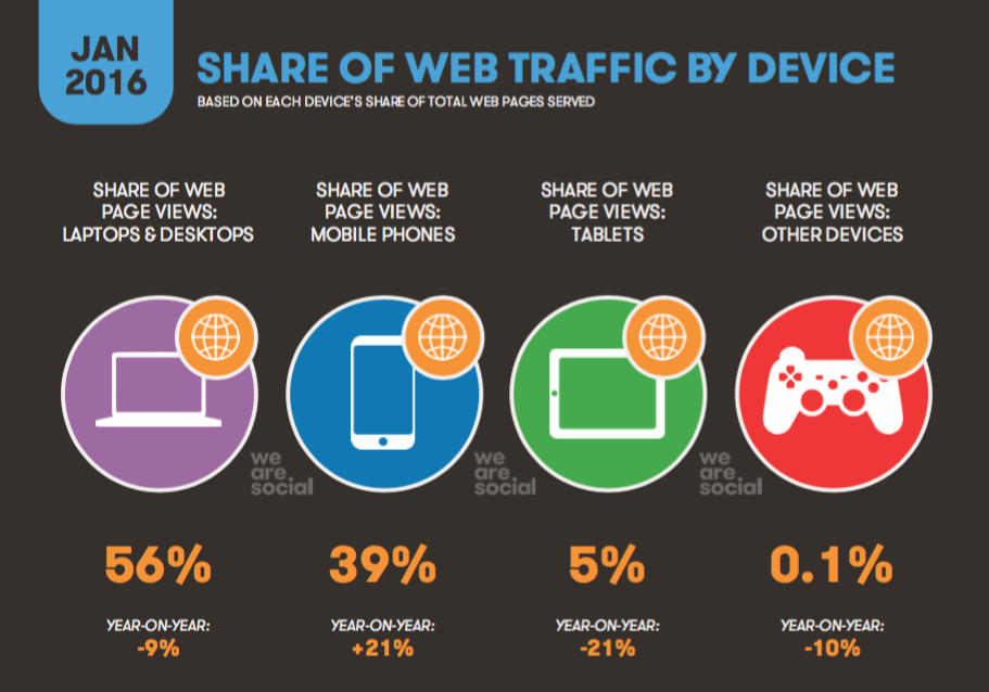 Digital in 2016 • Share of Web Traffic