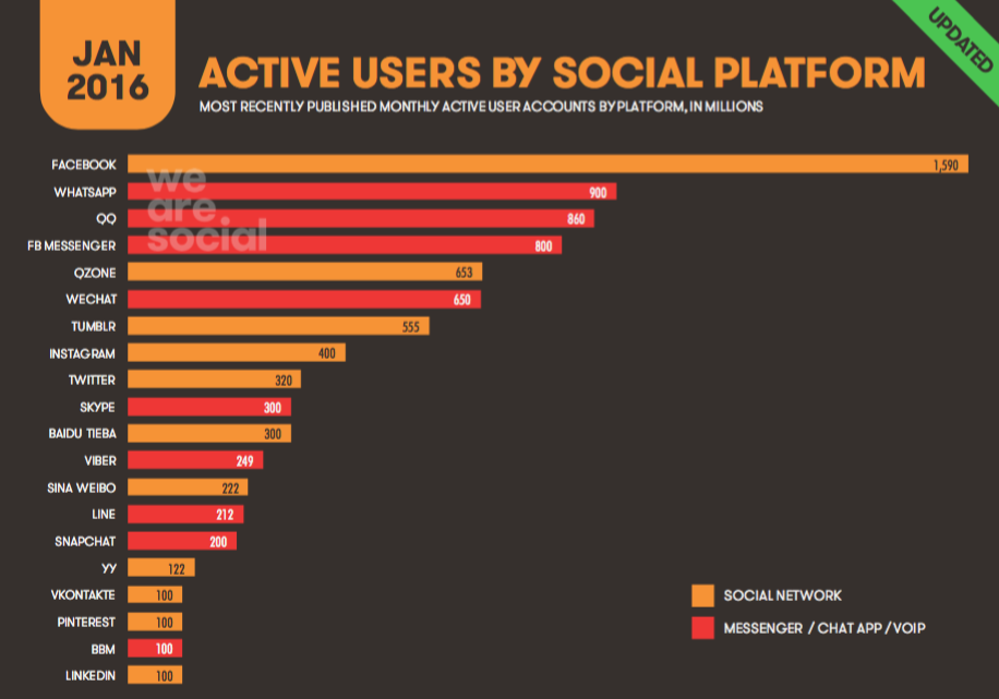 Digital in 2016 • Active Users By Platform