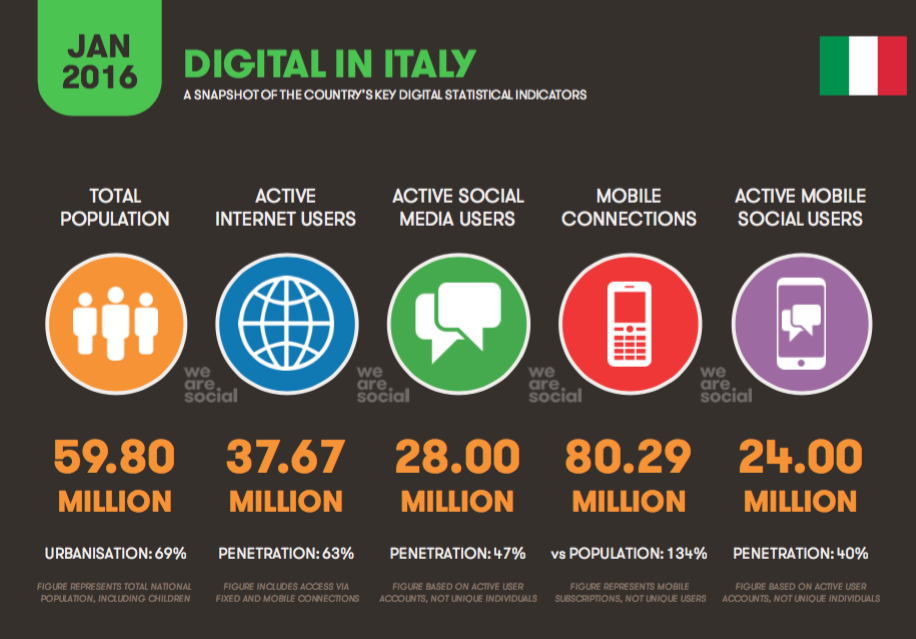 Digital in 2016 • ITA