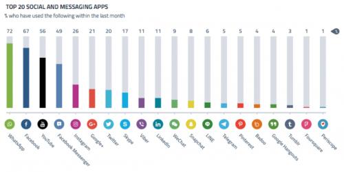 Utilizzo diapp di messaggistica, Italia, Q2 2016