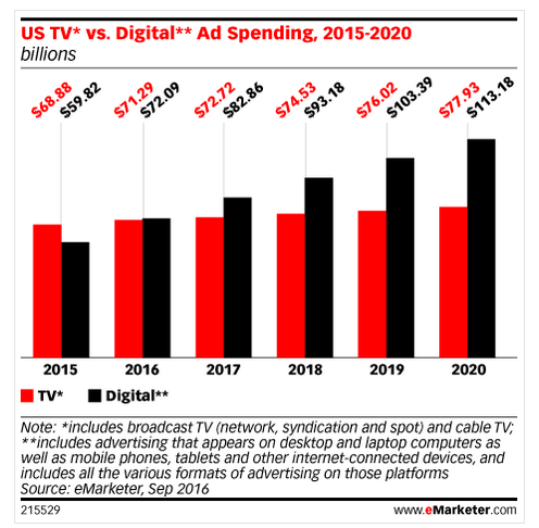 Us TV vs Digital Ad Spending