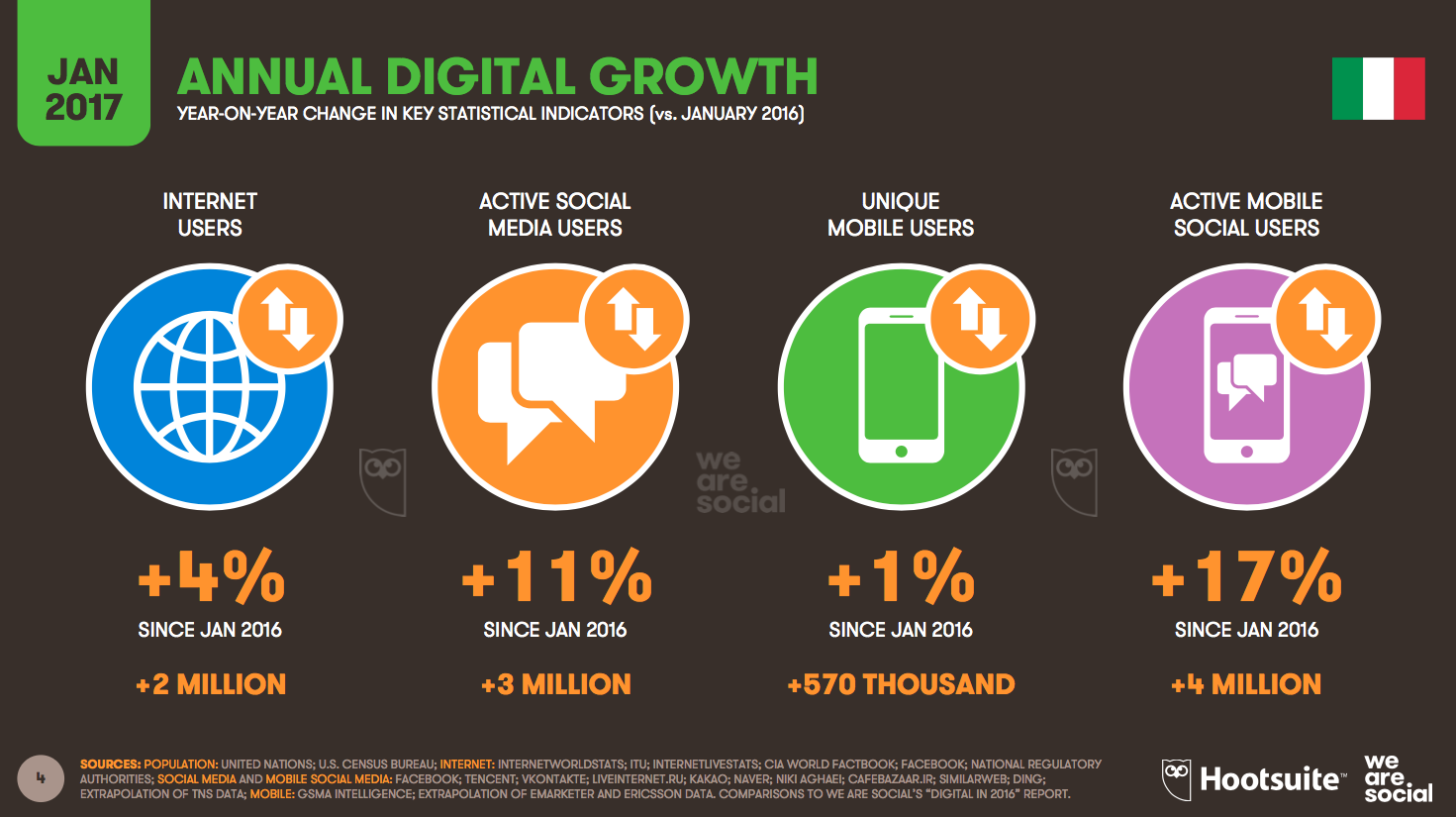 Annual Digital Growth