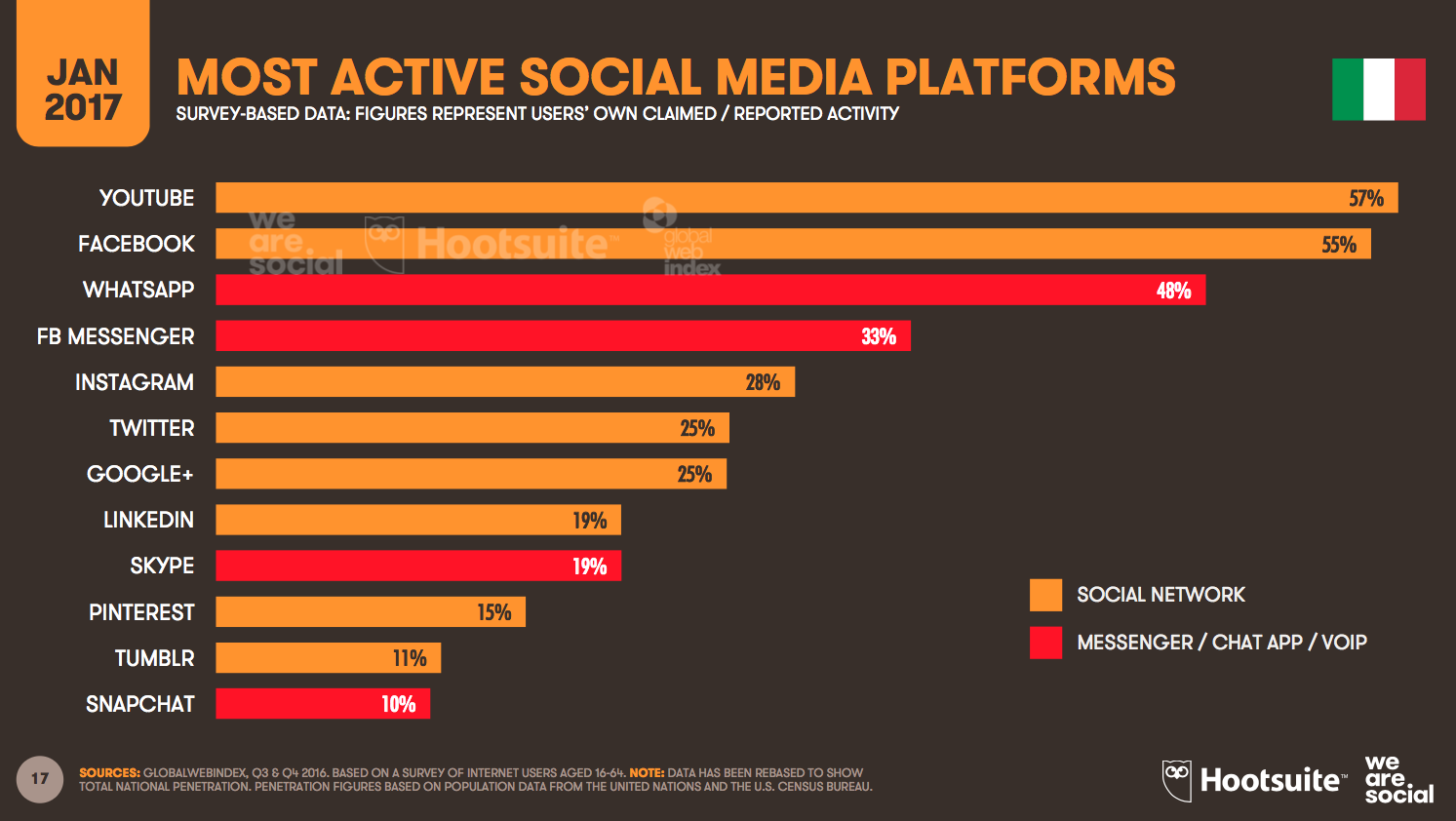 Most Active Social Media Platforms in Italy