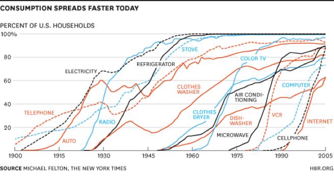 L'accelerazione nella diffusione delle tecnologie