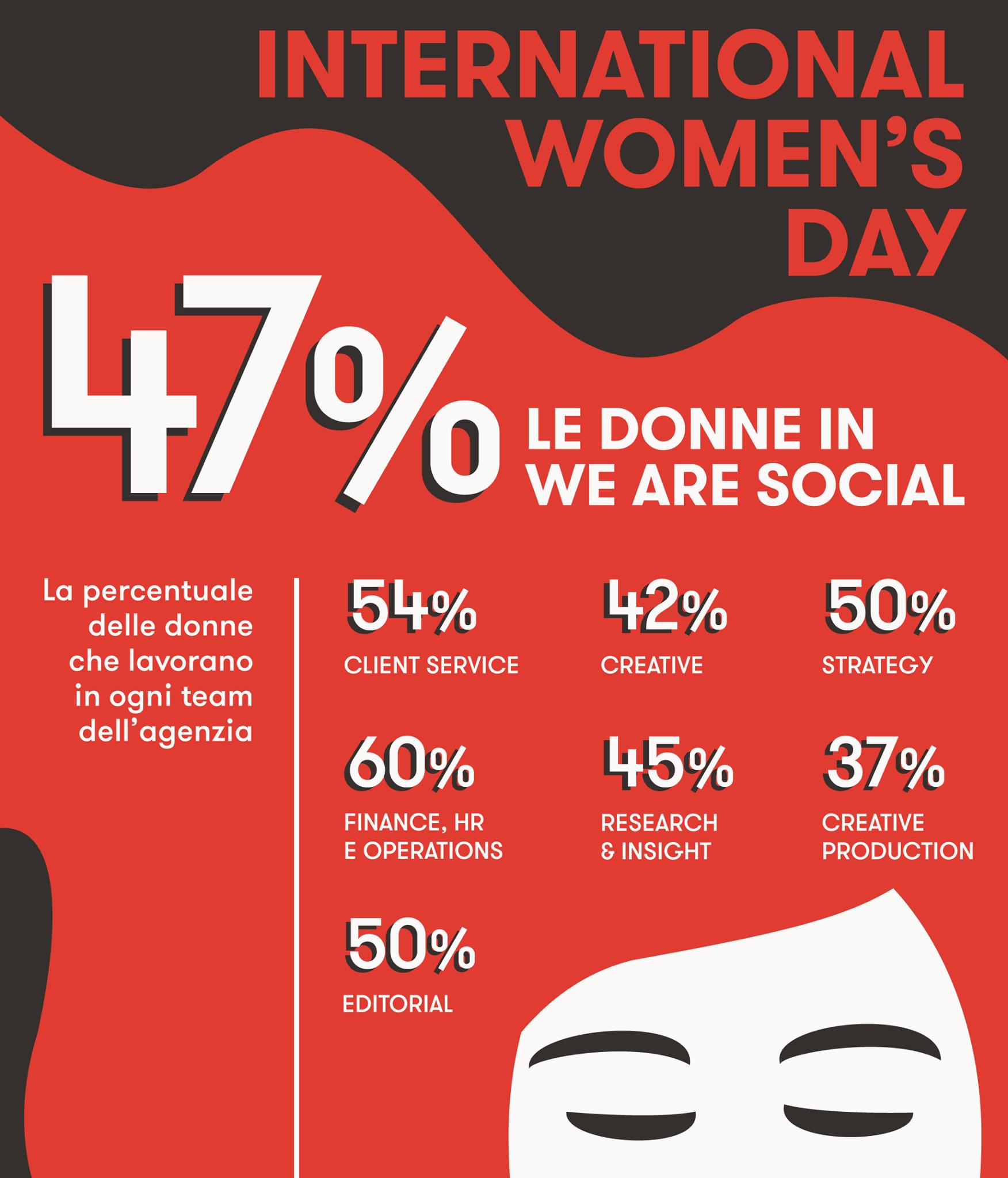 We Are Social Giornata internazionale della donna 2019