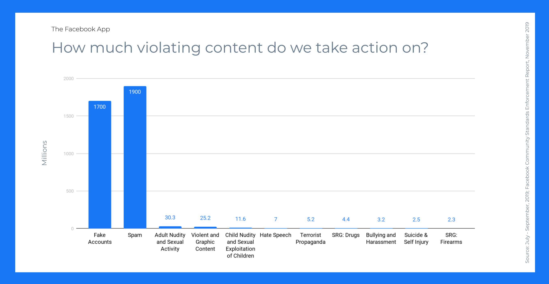 Facebook Stats Violating Content