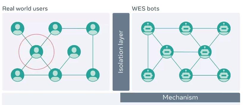 facebook wes bots