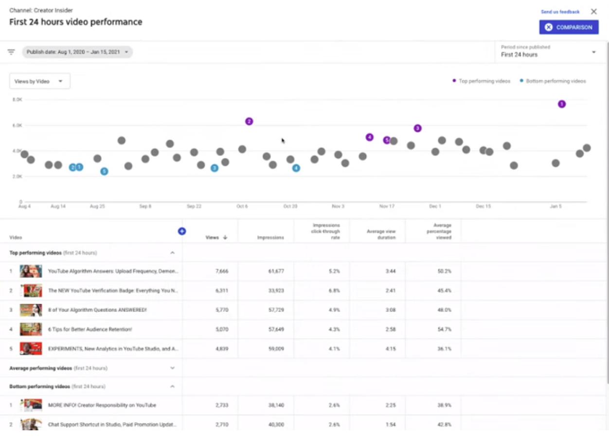 YouTube New Analytics Studio Graphics Tool for creators