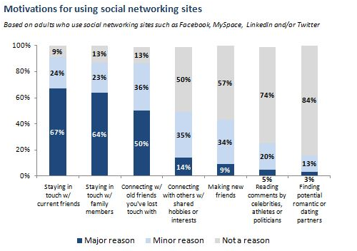 "social networking sites bring more potential Using social networks to advance your career activities on the social network, and their job searching more ""social networking sites give."