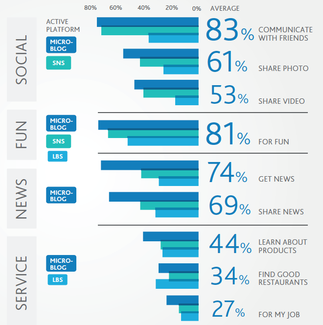 the use of popular media in What is the most popular social media platform in the united states the pew research center carried out a survey about social media use among us adults in early january 2018 their results were a .