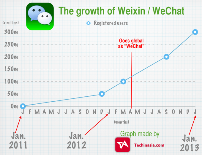 WeChat-app-growth-to-300-million-users