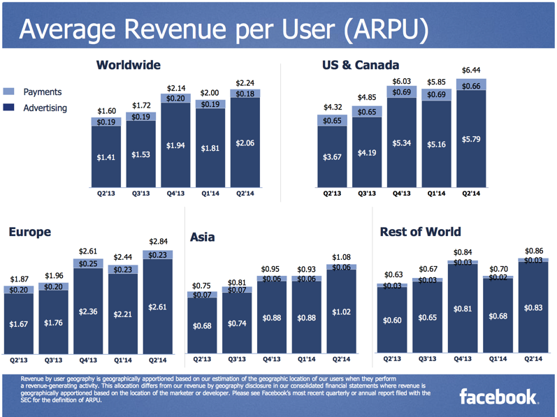 Facebook-hits-new-milestone-now-makes-more-than-1-from-each-of-its-410-million-active-users-in-Asia-chart2