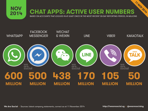 We Are Social - Chat App Users 20141111