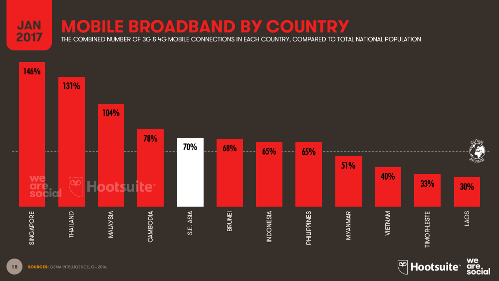 Define broadband penetration
