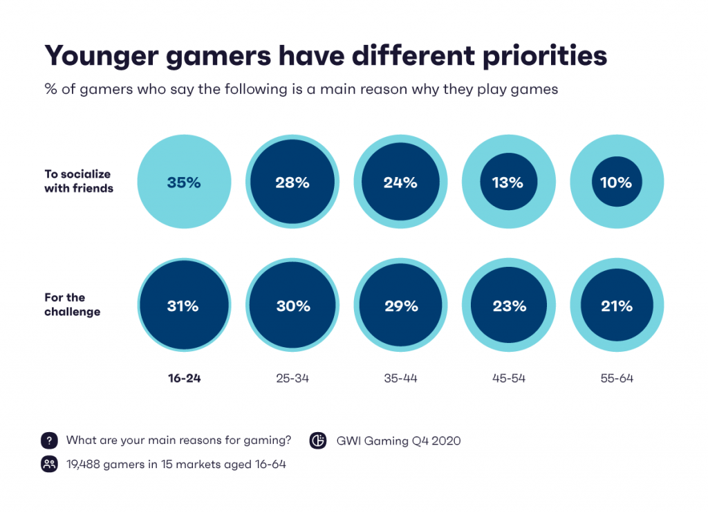 Younger gamers have different priorities